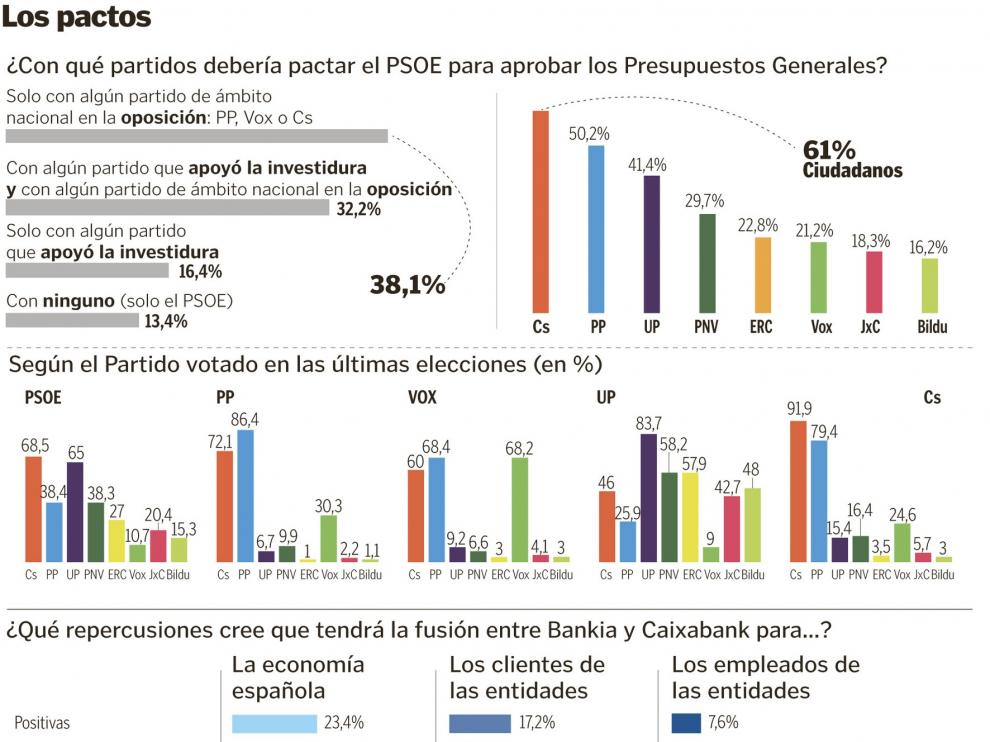 La mayoría de los ciudadanos quiere un pacto presupuestario con la oposición
