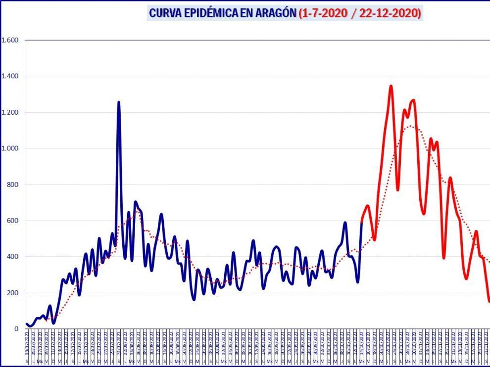 La curva de incidencia de covid se estabiliza en Aragón y se sitúa en 99 casos por 100.000 habitantes