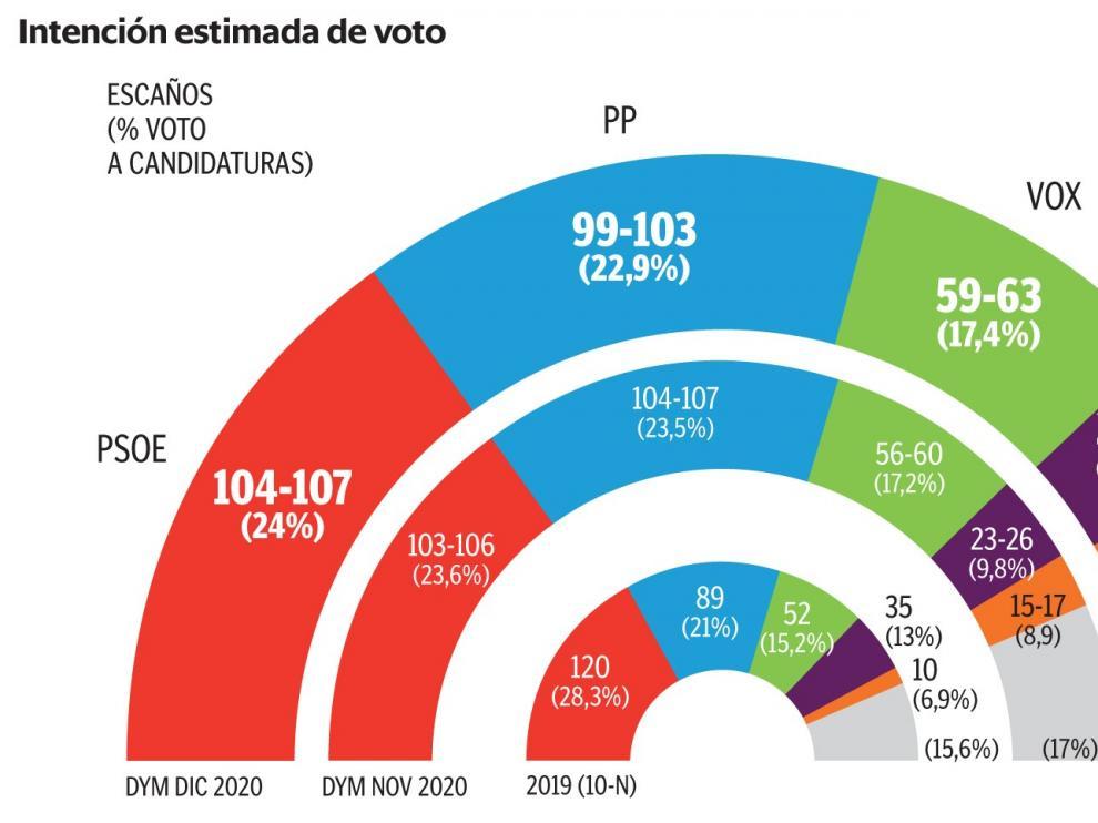 PSOE y UP rebajan el desgaste, pero siguen lejos del 10-N
