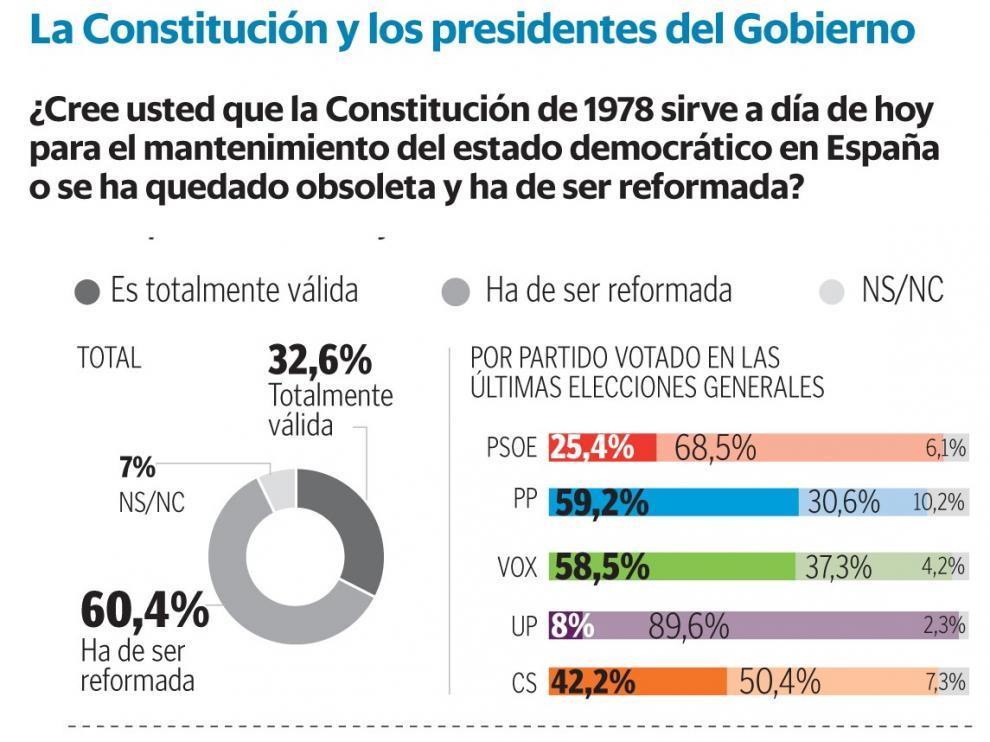 Suárez y González, los presidentes mejor valorados por los españoles