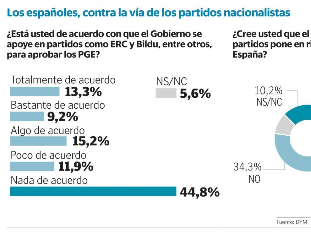 Más de la mitad de la ciudadanía rechaza el pacto con ERC y Bildu