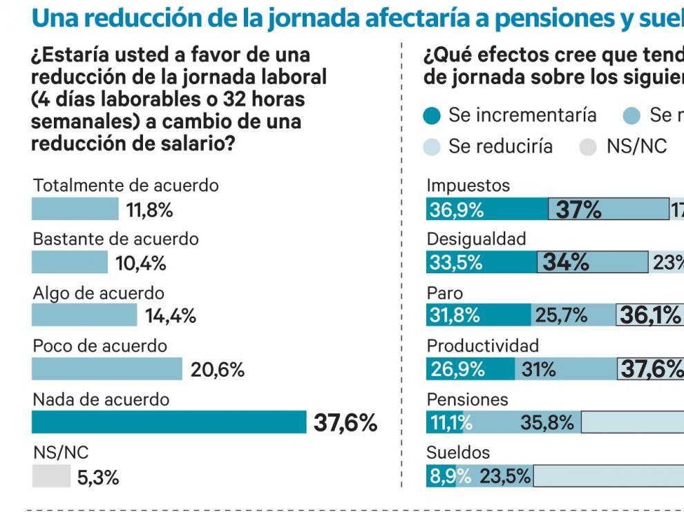 El 58 por ciento rechaza reducir la jornada a 32 horas y teme su efecto salarial