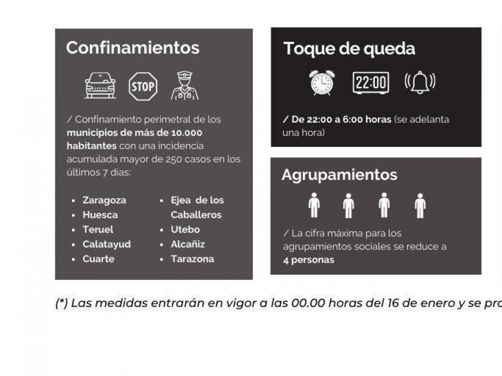 ¿Cuáles son las medidas adoptadas este viernes por el Gobierno de Aragón para doblegar los contagios?