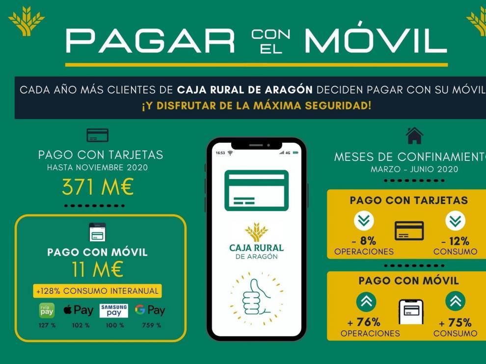 Los clientes de Caja Rural de Aragón impulsan los servicios digitales