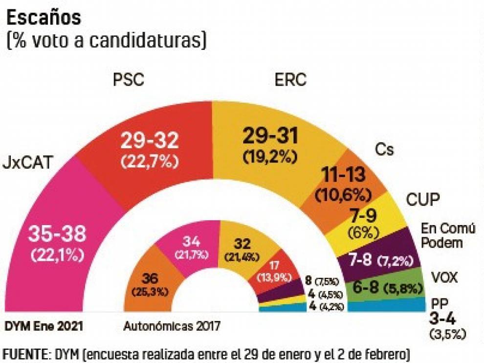 Las opciones mayoritarias del 14-F: tripartito de izquierda o frente independentista en Cataluña