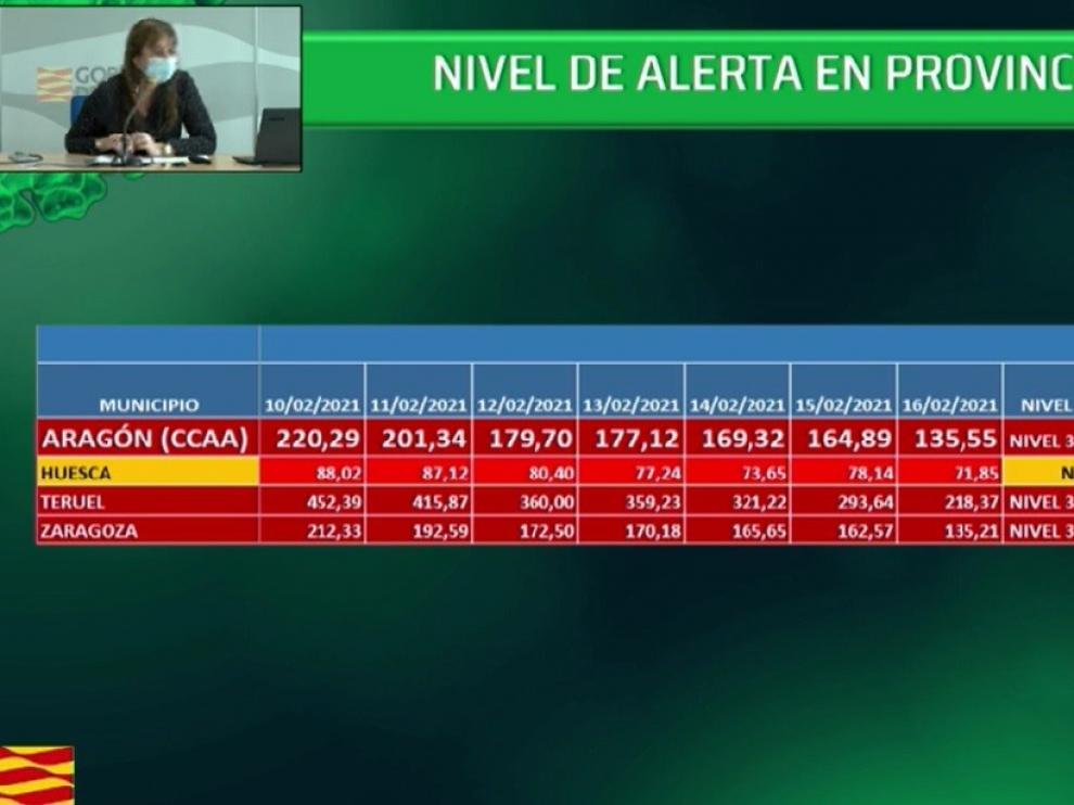 Las medidas covid en la provincia de Huesca no varían y el cierre de la actividad no esencial se mantiene a las 20:00