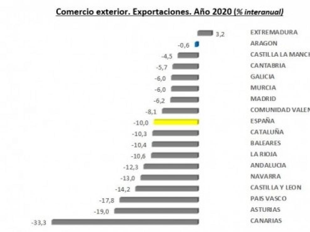Las exportaciones aragonesas en 2020, muy cerca de batir un nuevo récord histórico