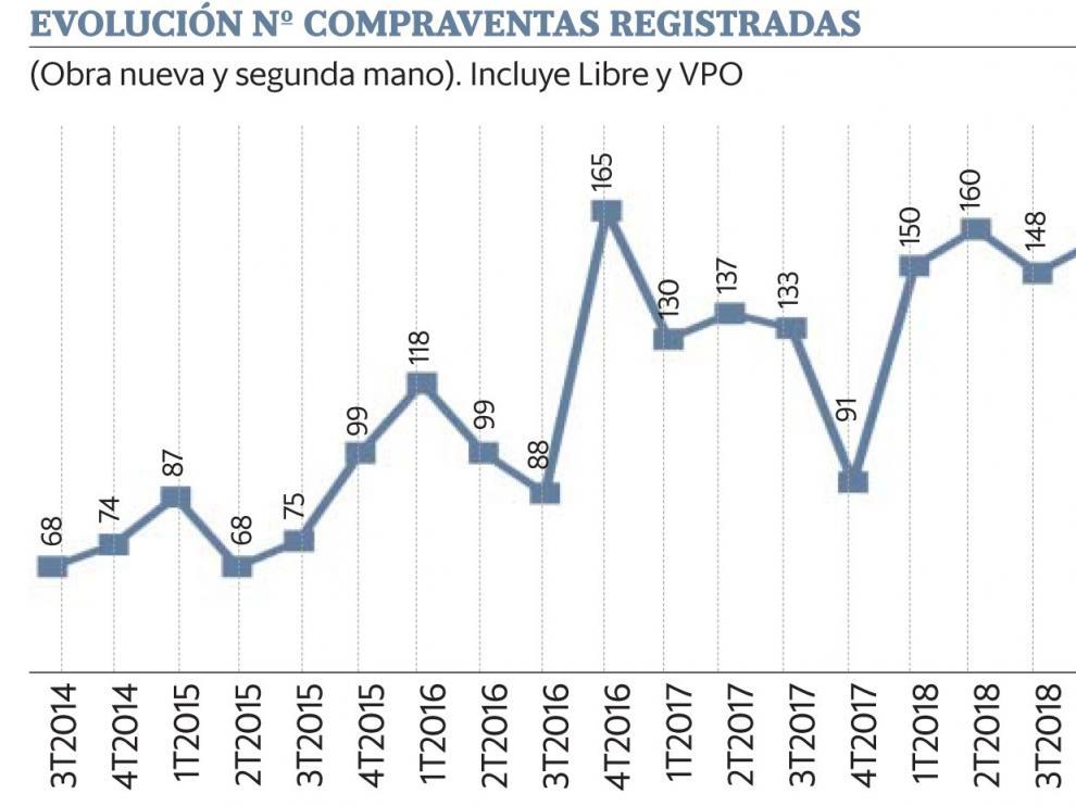 El precio medio de la vivienda en Huesca crece un 8,79 % interanual hasta junio del 2020