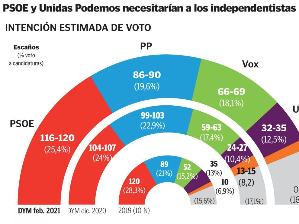 PSOE y Unidas Podemos necesitarían a los independentistas