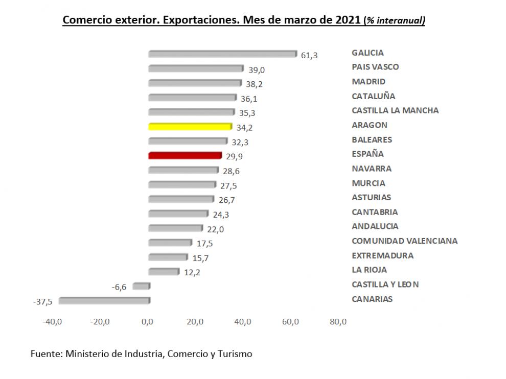 Comercio exterior. Exportaciones marzo 2021.