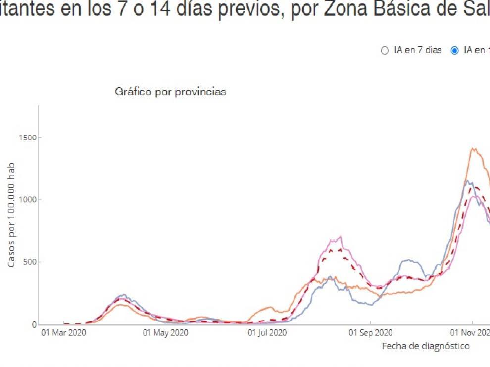 Evolución de la incidencia a 14 días en Aragón y las tres provincias.