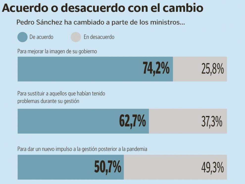 Gráfico de la encuesta.