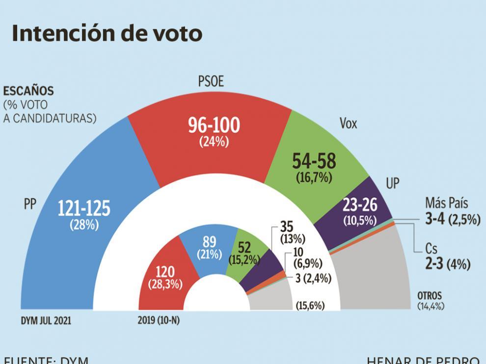 Los socialistas son los únicos que bajan y sumarían entre 96 y 100 diputados.
