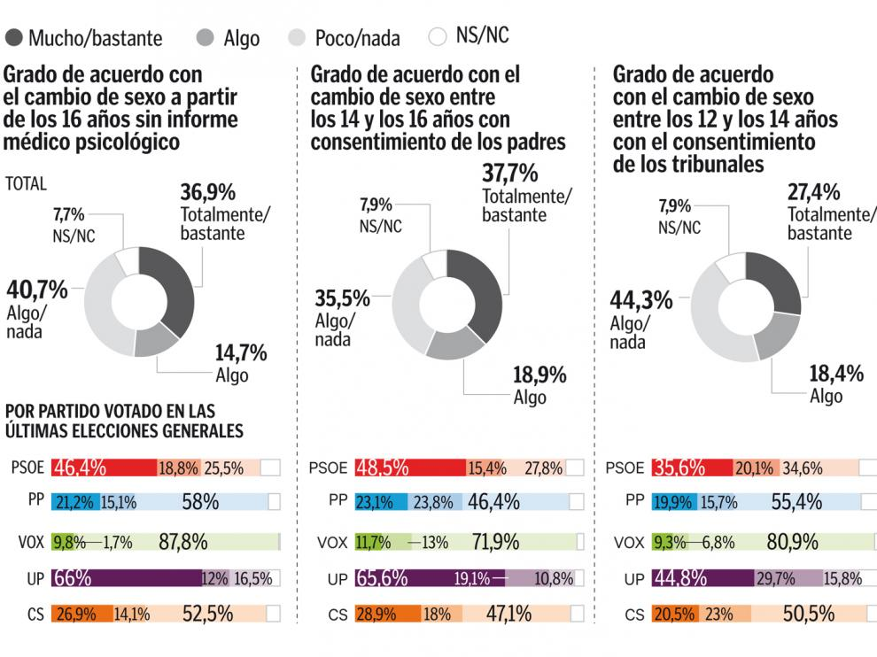 El electorado del PSOE, el más dividido