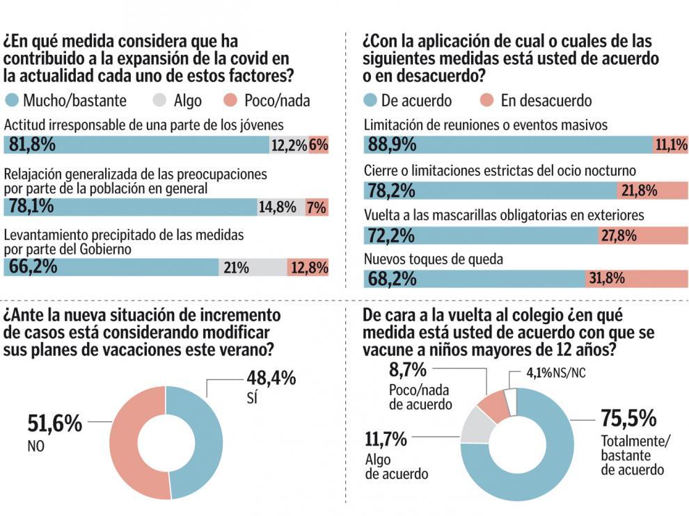 Tres cuartos de los españoles apoyan la vuelta de las mascarillas