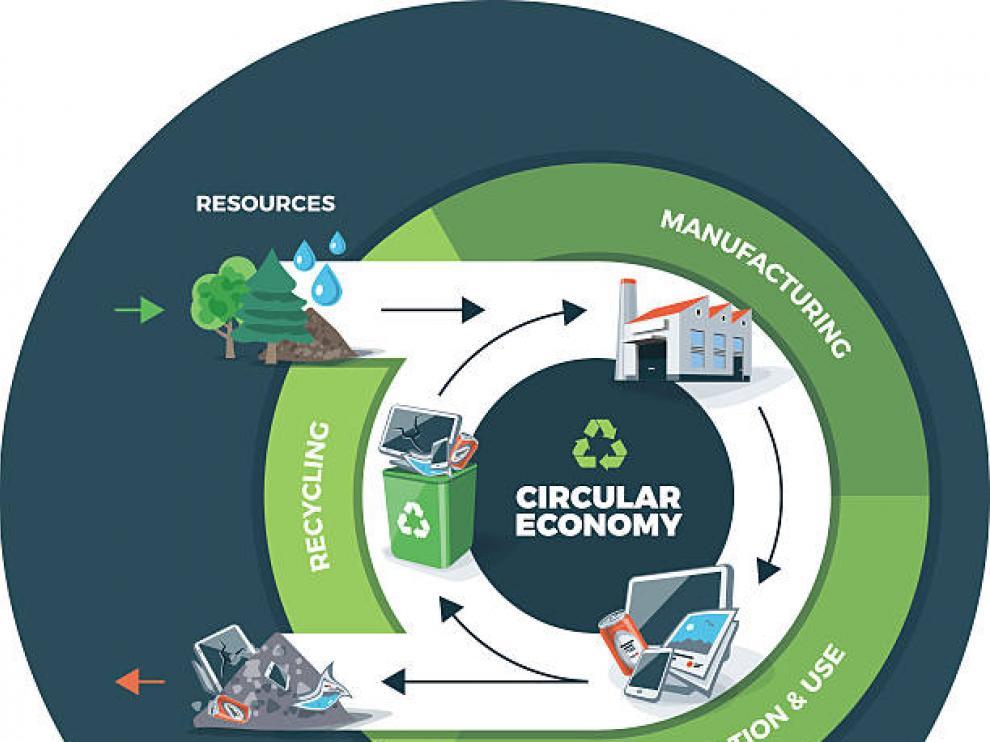ITAINNOVA se incorpora a la plataforma pilar de la estrategia de Bioeconomía de la UE.